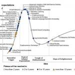 Ciclo de sobre-expectación