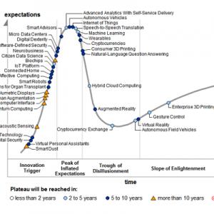 ciclo sobre-expectación