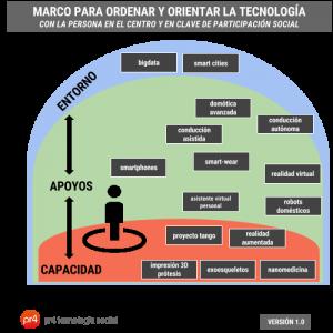 Marco para ordenar y orientar la tecnología