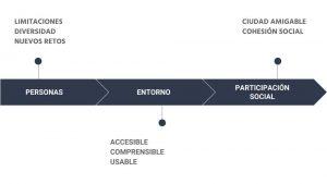 claves_-comunicacin-y-accesibilidad-en-una-sociedad-diversa