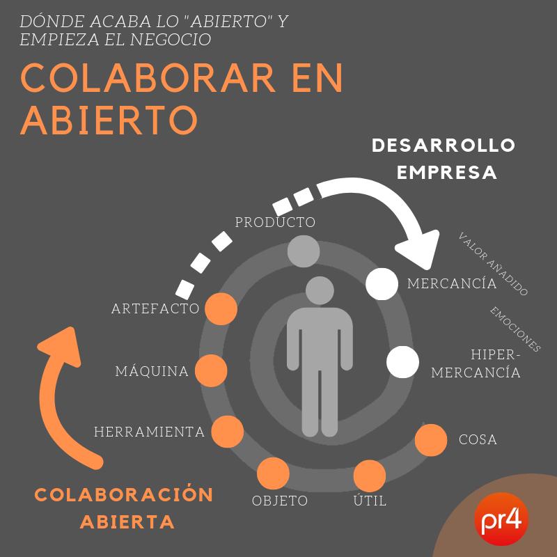 colaborar-en-abierto-y-empresa